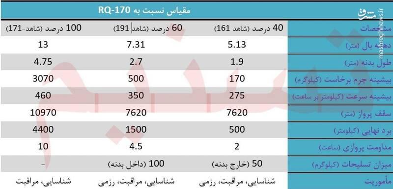 شاهد 161، نگین درخشان هوافضای سپاه +عکس