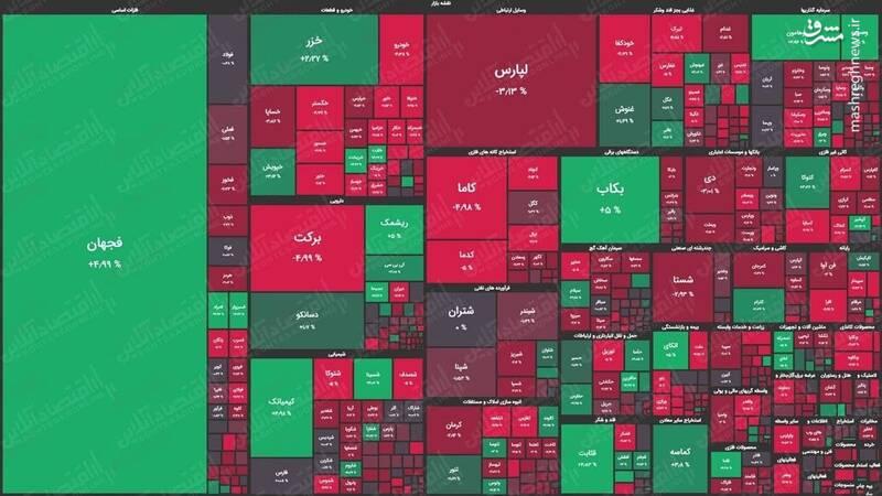 نقشه بورس در حال قرمز شدن +عکس