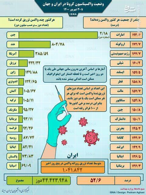 وضعیت واکسیناسیون کرونا در ایران و جهان تا ۳۰شهریور