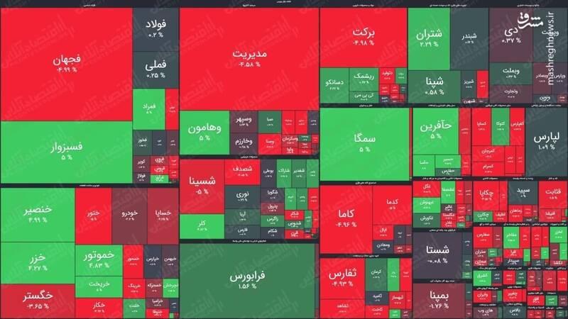 نقشه بورس امروز ۳۱ شهریور +عکس