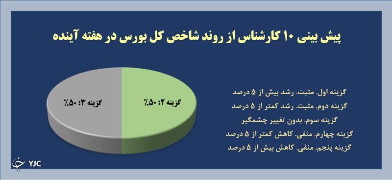 نتیجه نظرسنجی