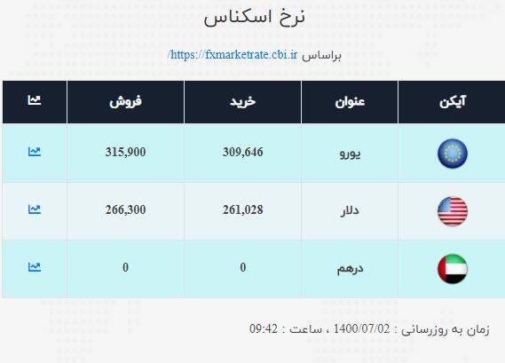 نرخ ارز امروز ۲ مهر ۱۴۰۰| قیمت دلار ثابت ثابت ماند