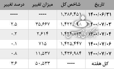 متن و حاشیه بورس در هفته اول مهر/ بازار سرمایه درگیر حواشی استخراج بیتکوین در سازمان بورس