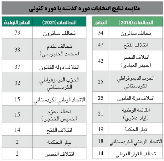 انتخابات عراق و پیامدهای داخلی و خارجی آن/ سرنوشت پستهای کلیدی در دوره آینده چه خواهد شد؟