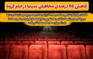 کاهش ۸۶ درصدی مخاطبان سینما در ایام کرونا