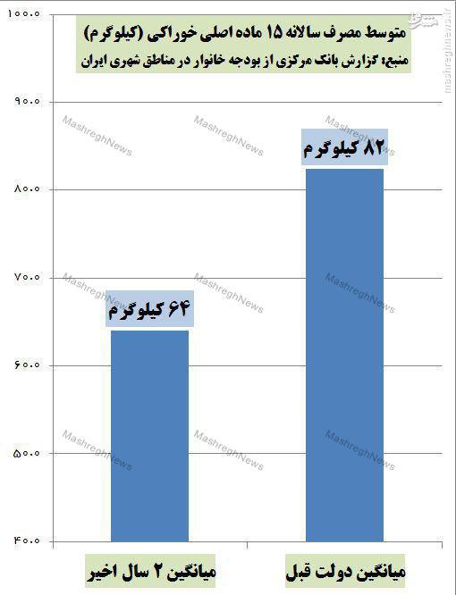 بانک مرکزی: سفره مردم در دولت یازدهم 22  درصد کوچکتر شد