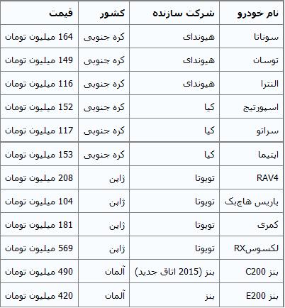 جدول/ افزایش قیمت چند خودروی وارداتی