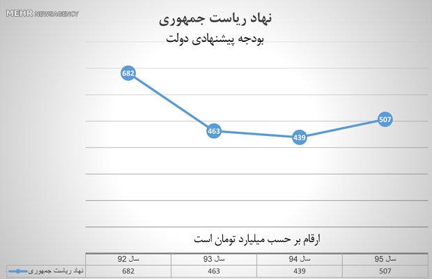 افزایش 6 برابری بودجه موسسه حفظ و نشر آثار امام