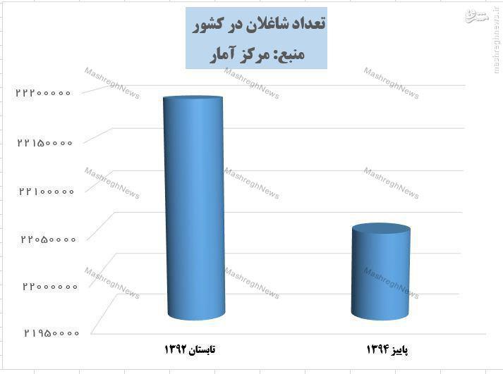 خالص اشتغال دولت یازدهم منفی شد +نمودار