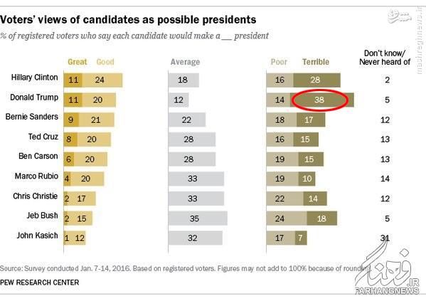 دونالد ترامپ را بیشتر بشناسید /// کاندیدای مجنون آمریکایی و سودای رییس جمهوری /// در حال انجام ///