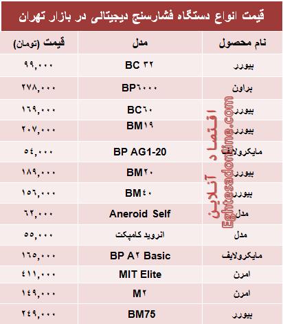 جدول/ قیمت جدید انواع دستگاه فشار سنج