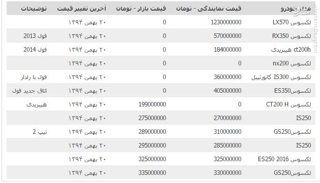 قیمت خودرو محصولات لکسوس +جدول