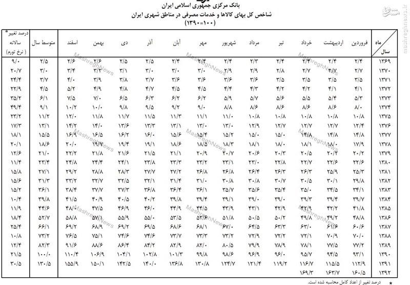 تکذیب ادعای هاشمی مبنی بر رفع تورم توسط بانک مرکزی//آماده انتشار