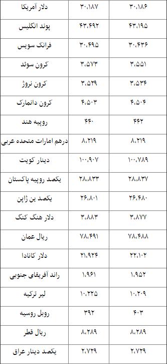 جدول/ نرخ 15 ارز بانکی کاهش یافت