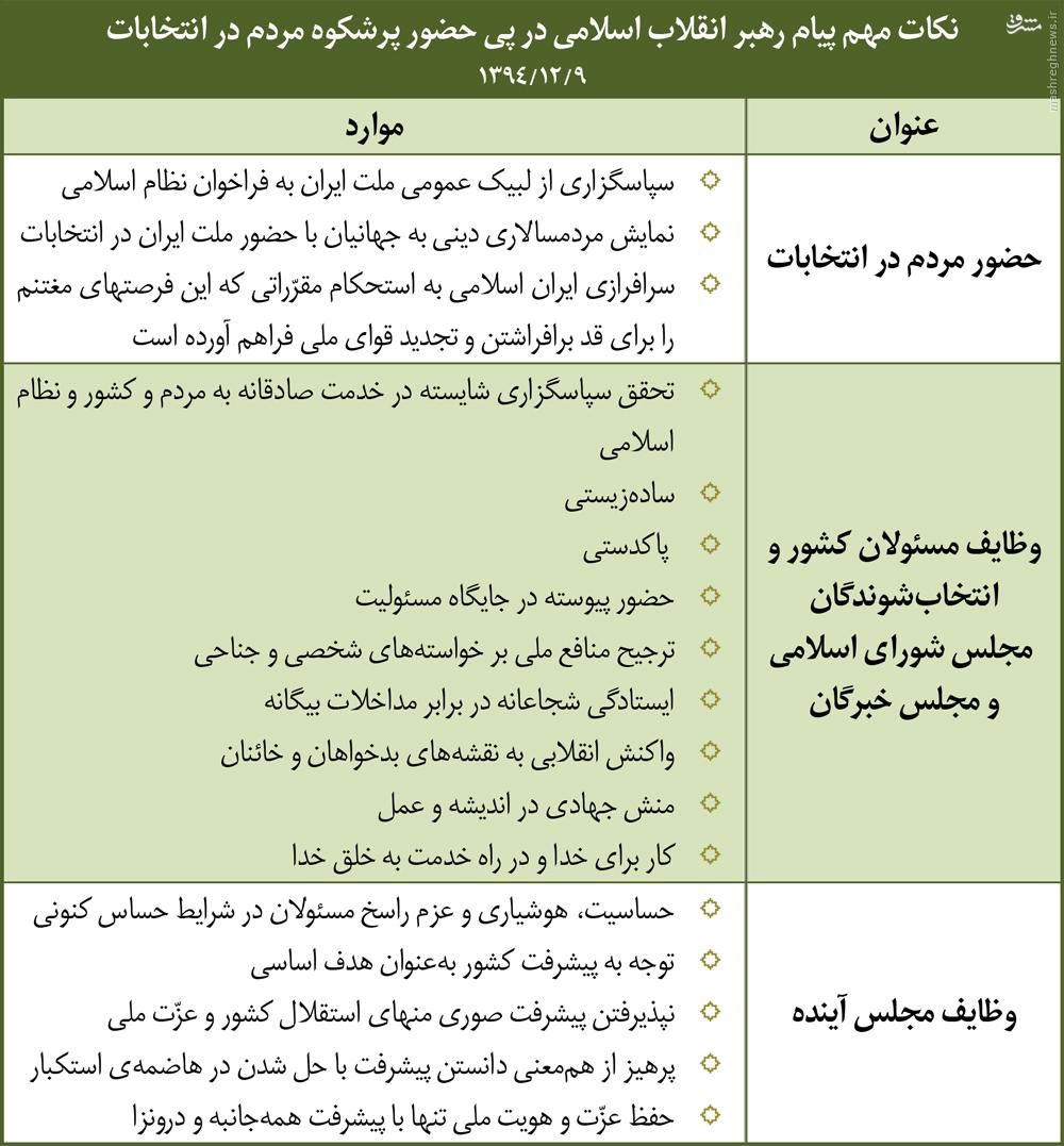 نکات مهم پیام رهبر انقلاب پس از انتخابات ۹۴ +جدول