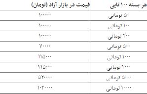 نرخ انواع اسکناس نو شب عید در بازار آزاد +جدول
