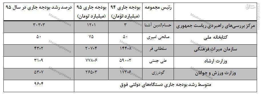 رشد بودجه موسسه حسامالدین آشنا ۳۳۰ درصد، صداوسیما ۸ درصد و سازمان تبلیغات 9/0 درصد!