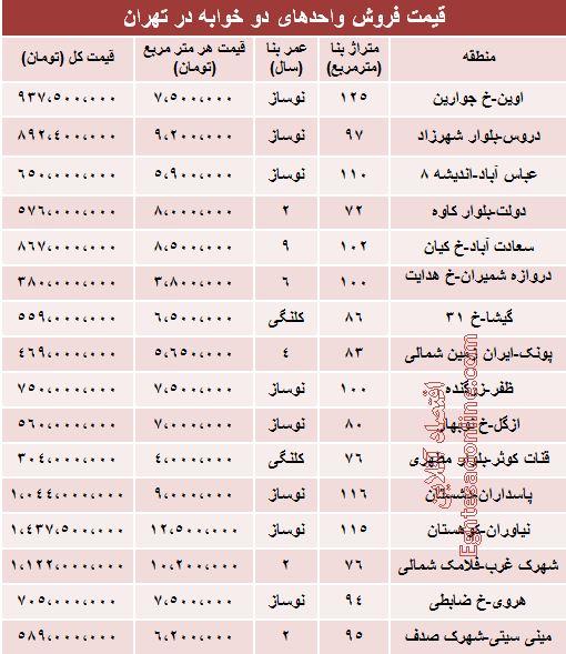 قیمت آپارتمانهای دوخوابه در تهران +جدول