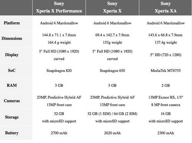 سونی با معرفی 3 گوشی از سری جدید X رونمایی کرد +عکس