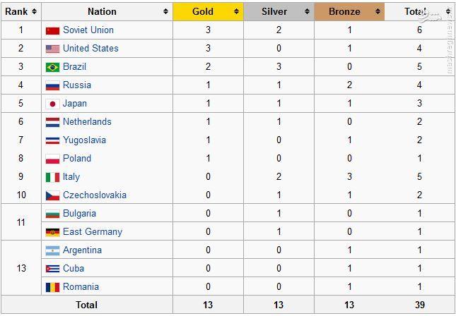 تیم ملی والیبال چگونه به المپیک صعود میکند؟ +فرمول صعود 11 تیم والیبال