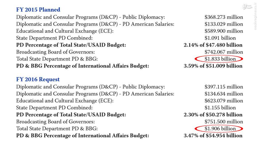 بودجه 1 میلیارد و 833 میلیون دلاری آمریکا برای «جنگ نرم» علیه ایران و سایر کشورهای جهان + سند/// در حال ویرایش