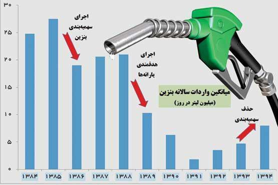 حذف سهمیهبندی، دود شدن خودکفایی بنزین