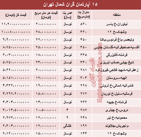 جدول/ مظنه لوکسترین آپارتمانهای تهران