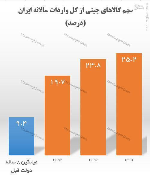 گمرک: اتکای ایران به واردات از چین به بالاترین سطح تاریخ رسید