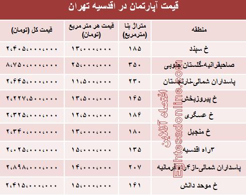 جدول/ قیمت نوساز در اقدسیه تهران