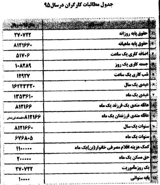 مطالبات حقوقی 20گانه کارگران در سال 95 +جدول