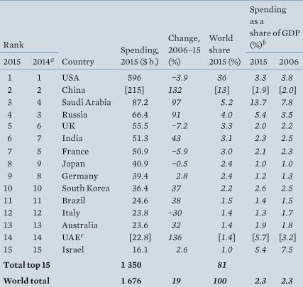 افزایش ثبات ایران در منطقه با وجود کاهش بودجه دفاعی/  آماده