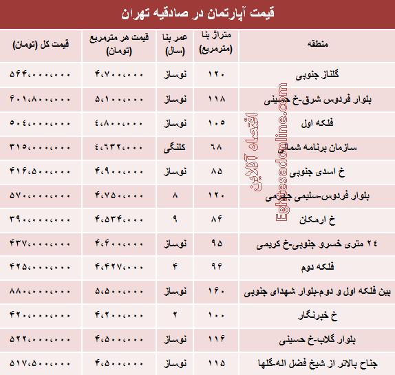 جدول/ قیمت آپارتمان در منطقه صادقیه