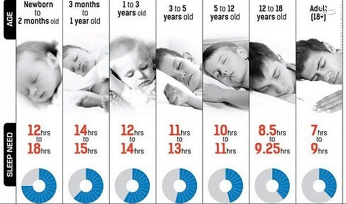 عکس/ مقدار خواب مورد نیاز بدن در سنین مختلف