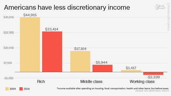 یکچهارم از مردم آمریکا کمتر از ده دلار ثروت دارند