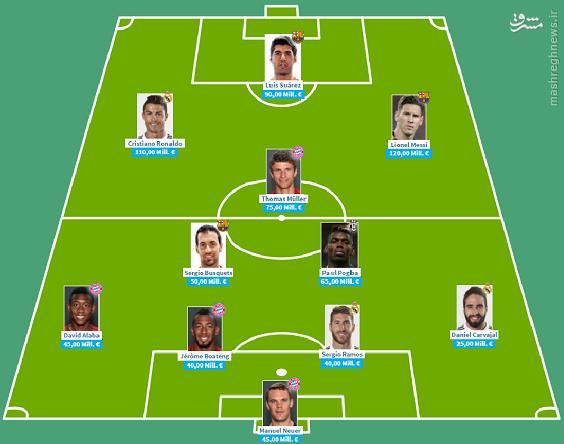 ترکیب 11 نفره گرانقیمت ترین بازیکنان فوتبال +عکس