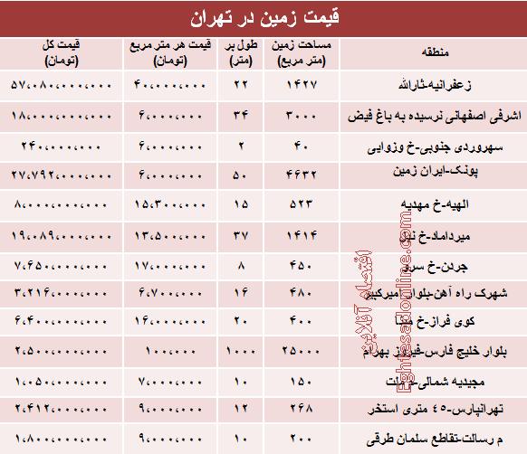 قیمت زمین در تهران چند +جدول