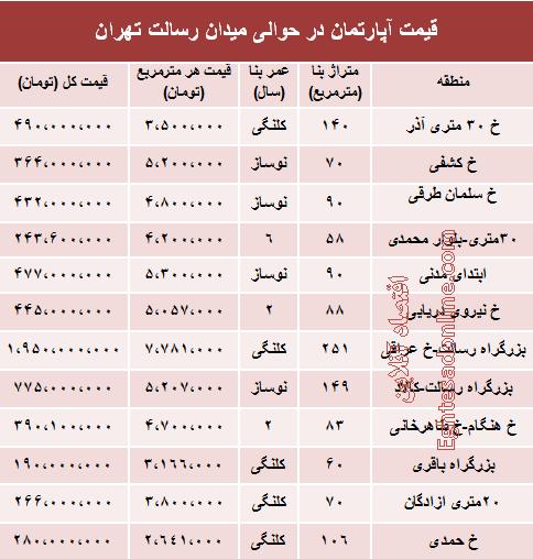 قیمت آپارتمان در حوالی میدان رسالت +جدول