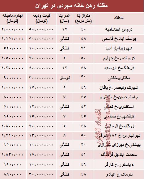 اجارهبهای خانههای نقلی تهران +جدول