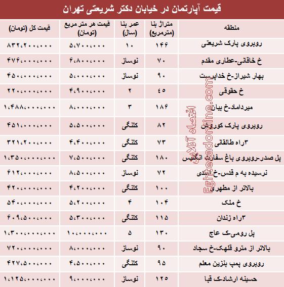 قیمت آپارتمان در خیابان شریعتی +جدول