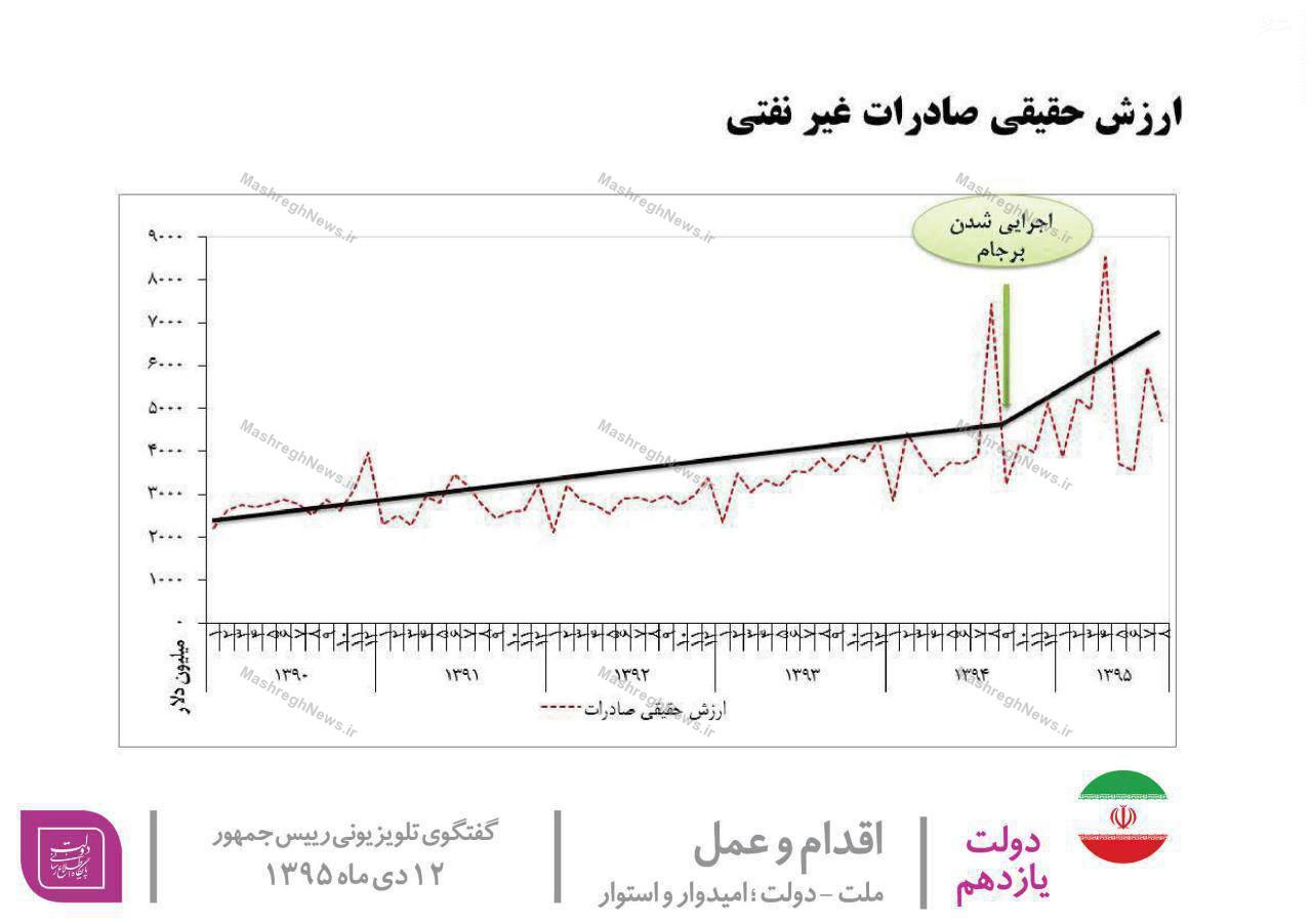 رئیسجمهور کدام واقعیت آماری را در گفتوگوی تلویزیونی خود نگفت؟/ رشد صادرات غیرنفتی همچنان نفتی است