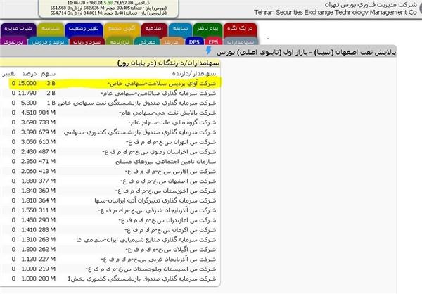 بزرگترین سهامدار پالایشگاه نفت اصفهان کیست؟