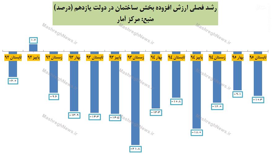 سقوط وحشتناک بخش ساختمان در دولت یازدهم/ 11 فصل متوالی منفی در بخش مسکن +نمودار