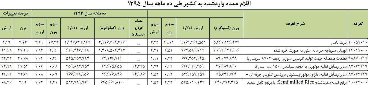 آمار تجارت ۱۰ ماهه منتشر شد +جدول