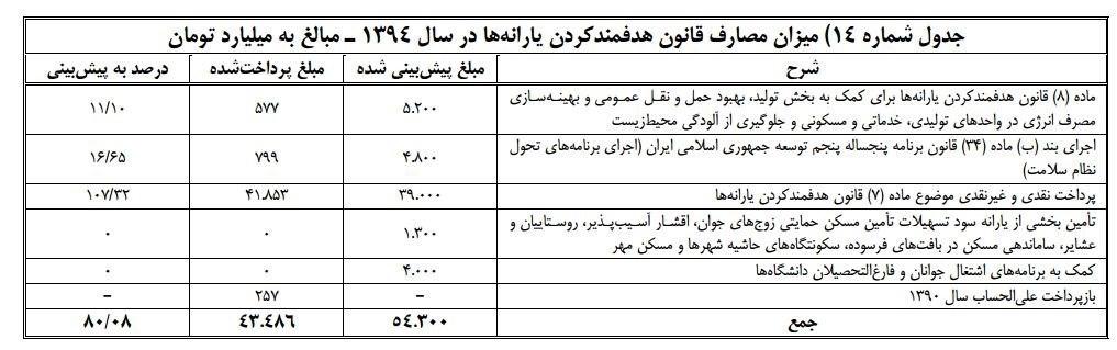 سیصد یارانه تخلفات دولت در پرداخت یارانه نقدی اعلام شد +جدول