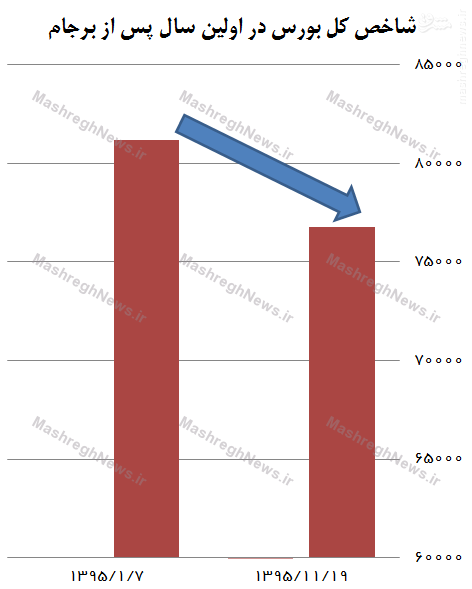 22000 میلیارد تومان سرمایه مردم در بورس از بین رفت+ جدولطفی
