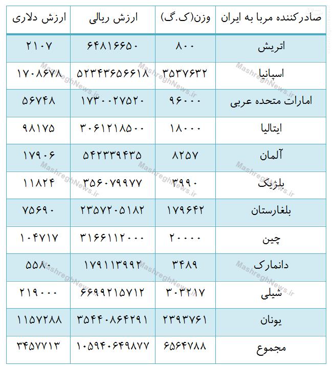 مربای شیلیایی پسابرجام هم وارد بازار ایران شد+ جدول//////////////////لطفی