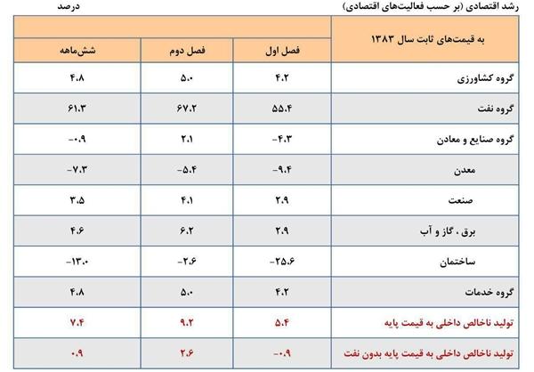 جزئیات محاسبه رشد اقتصادی بانک مرکزی +جدول