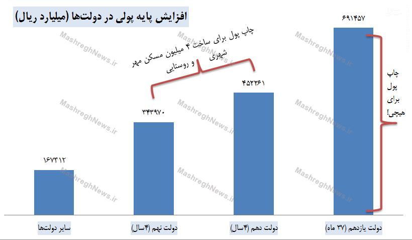 چاپ 45 هزار میلیارد تومان برای مسکن مهر یا 69 هزار میلیارد تومان برای هیچی؟+ جدول////لطفی
