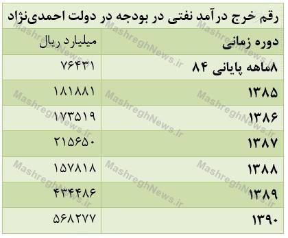 درآمد نفتی دولت روحانی دو برابر دولتهای نهم و دهم شد +جدول
