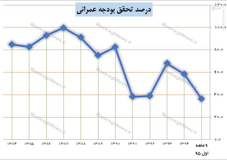 سقوط بودجه عمرانی؛ جهش هزینههای جاری + جدول